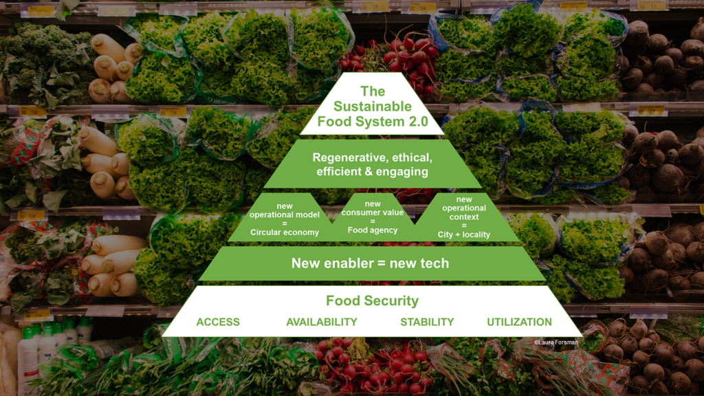 Image: On the background, various vegetables, like radish, salad and spring onions, on shelves. On the front, a five level pyramid made of text boxes. Level 1 (top): The Sustainable Food System 2.0. Level 2: Regenerative, ethical, efficient & engaging. Level 3, this level is formed of three parallel sub-boxes. First sub-box on the left: new operational model = Circular economy. The sub-box in the middle: new consumer value = Food agency. The sub-box on the right: new operational context = City + locality. Level 4, New enabler = new tech. Level 5 (bottom), Food Security: Access, Availability, Stability, Utilization.