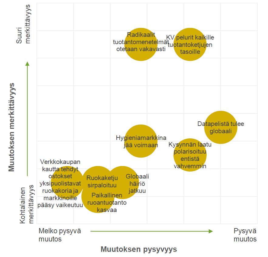 Kaavio: Mikä toimintaympäristössä muuttuu. X-akselilla muutoksen pysyvyysaste, Y-akselilla muutoksen merkittävyys. Kohtalaisen merkittäviä ja melko pysyviä: 1 Verkkokaupan kautta tehdyt ostokset yksipuolistavat ruokakoria ja markkinoille pääsy vaikeutuu, 2 Paikallinen ruoantuotanto kasvaa, 3 Ruokaketju sirpaloituu, 4 Globaali häiriö jatkuu. Merkittävyysakselin (Y) puolivälin alapinnalla 5 Hygieniamarkkina jää voimaan, tämän pysyvyys X-asteikon puolivälissä, 6 Kysynnän laatu polarisoituu, X-asteikon oikean puoliskon keskivaiheilla, ja 7 datapelistä tulee globaali, tämän pysyvyysaste on kaavion mukaan kaikkein korkein. Merkityksiltään suurimmat ovat 8 Radikaalit tuotantomenetelmät otetaan vakavasti, pysyvyydeltään X-akselin puolivälissä, ja 9 KV pelurit kaikille tuotantoketjun tasoille, joka asettuu pysyvyysasteikon vankemman puoliskon keskivaiheille.